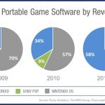 iOS and Android takes 58% of portable gaming revenue