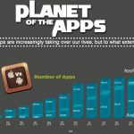 Planet of the iOS Apps [Infographic]