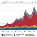 Apple's Strongest Quarterly Earnings Ever